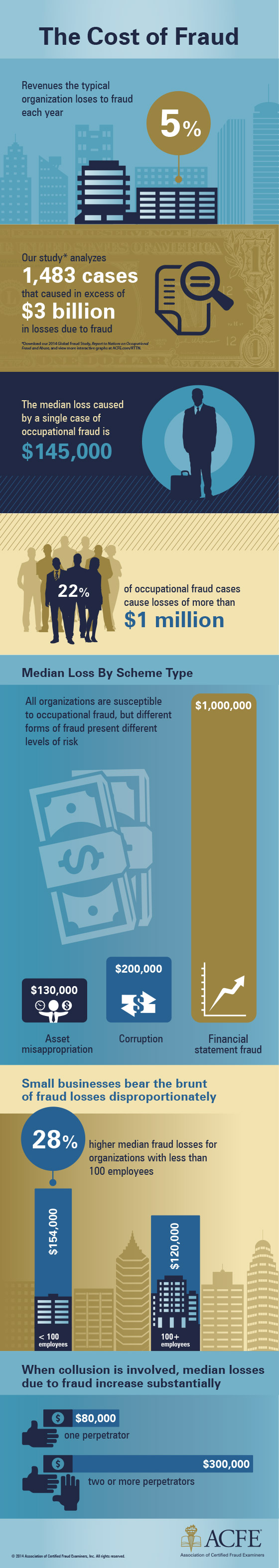cost-of-fraud-infographic