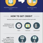 When the DOJ will give companies cooperation credit [infographic]