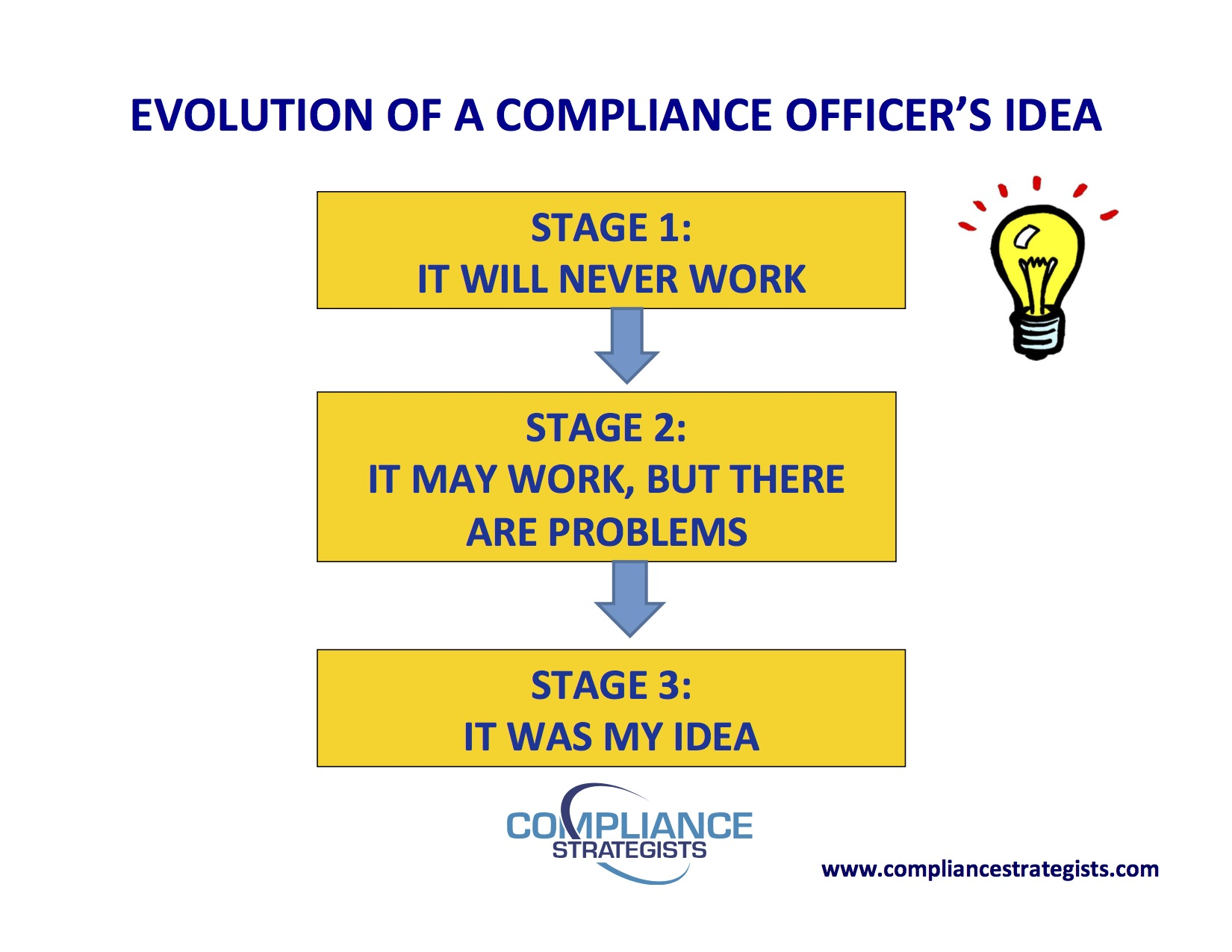 It was my idea the compliance and ethics blog - Ethics and compliance officer association ...
