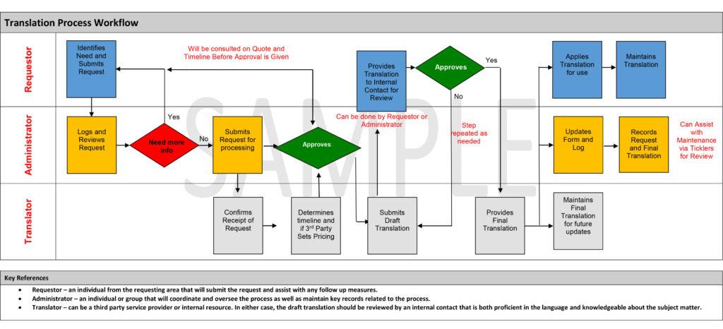 Translation Process Workflow